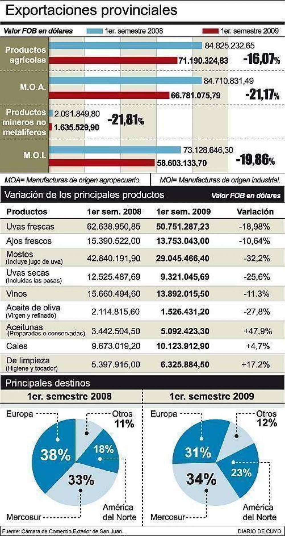 Aceitunas y cales se salvan de la baja en las exportaciones