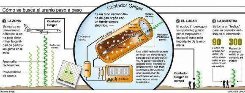San Juan está empeñada en buscar reservas de uranio