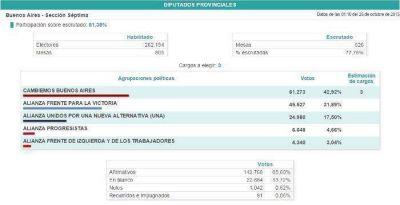 Diputados: Saladillo matendr�a 3 diputados provinciales