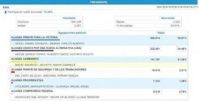 Los números en Salta reflejan la buena elección de Gustavo Sáenz