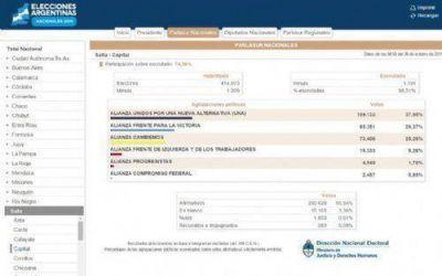 Resultados provisorios: UNA arrasó con todos los cargos en la Capital de Salta
