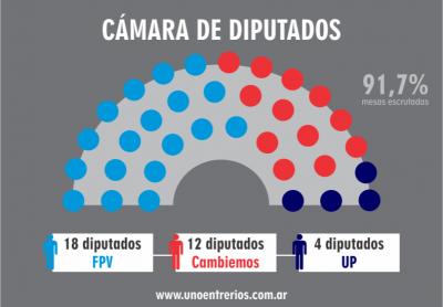 La elección dejó una marcada paridad en ambas cámaras legislativas entrerrianas