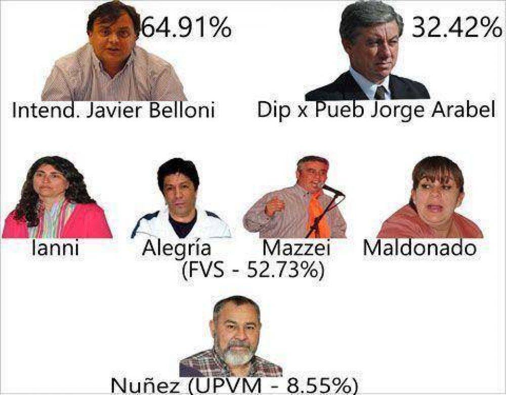 Belloni, Ianni y Arabel los más votados
