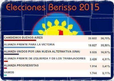En Berisso, Cambiemos meterá 5 concejales y el FpV se fraccionará