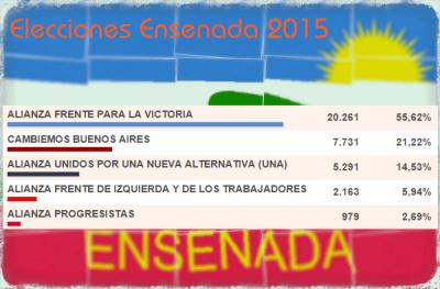 Ensenada: Secco ganó y meterá 5 concejales, contra 4 de la oposición