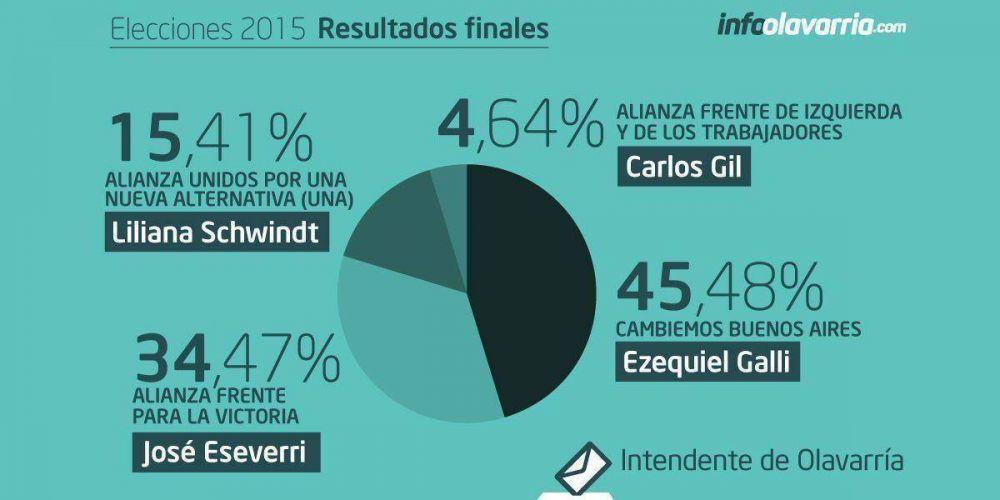 #OlavarríaElige: Los números finales de Olavarría