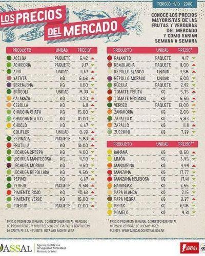 La Assal actualizó la lista de precios del mercado