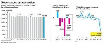 Reservas: caen este mes más que en todo 2011
