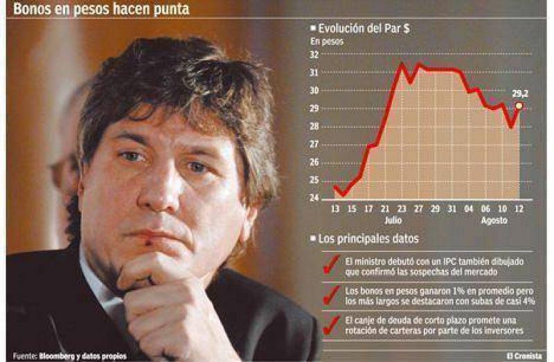 Entre la inflación y el canje de deuda, los bonos en pesos treparon hasta 4%
