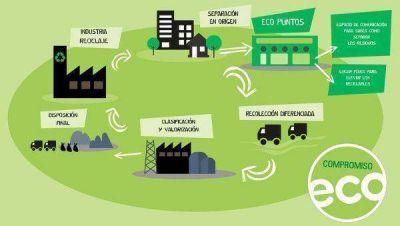 Se habilitarán EcoPuntos en la Capital tucumana