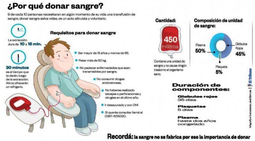 Salta necesitará 22 mil donantes voluntarios de sangre en 2016