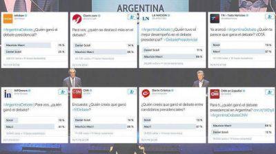 Las encuestas de los medios: ¿quién ganó el debate en Twitter?