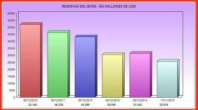 Las reservas del Banco Central cayeron m�s USD 1.000 millones en lo que va de noviembre