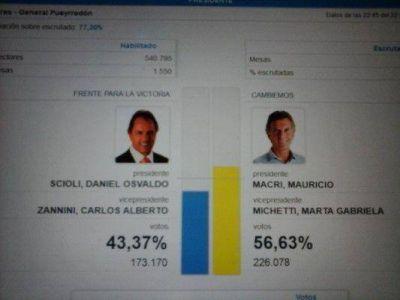 Macri venció por 13 puntos a Scioli en Mar del Plata
