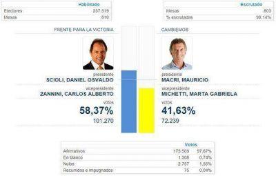 El país votó de forma repartida y en Santa Cruz ganó Scioli