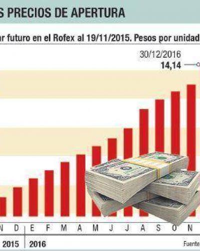 Dólar futuro: reabrirán mañana pero con un mercado simbólico