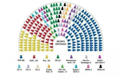 Cómo quedó integrada la Cámara de Diputados