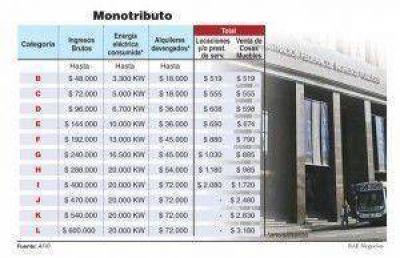 Buscan actualizar escalas del monotributo junto a Ganancias