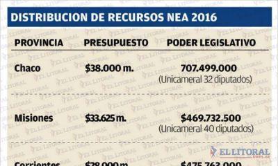 La Provincia tiene la mayor cantidad de legisladores del NEA pero es la que menos millones le destina
