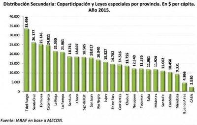Misiones es la provincia de todo el Norte que menos fondos recibió en 2015