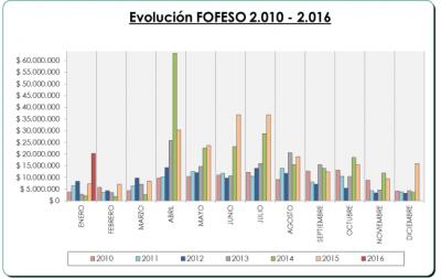 En Enero Paraná recibió más de tres millones de pesos por el Fondo de la Soja
