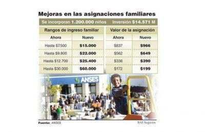 Aumentan asignaciones familiares y llegarán a 1,2 millones de niños