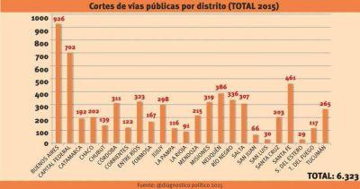 En 2015, Chubut tuvo un piquete cada 3 días