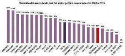En 12 a�os, los salarios del Estado provincial crecieron un 60%