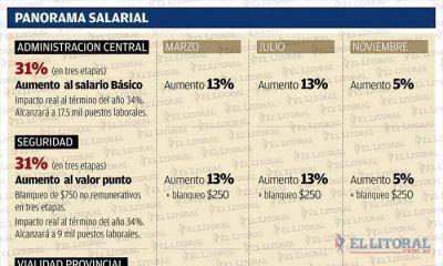 El aumento salarial para los estatales será del 31% y se abonará en tres etapas