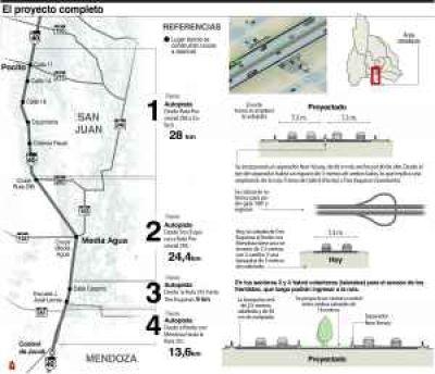 Quieren licitar en junio o julio la autovía San Juan-Mendoza