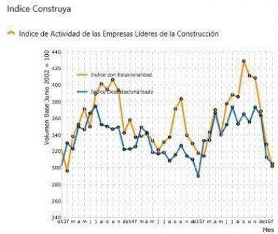 La caída en la obra pública frena el consumo de materiales y cemento