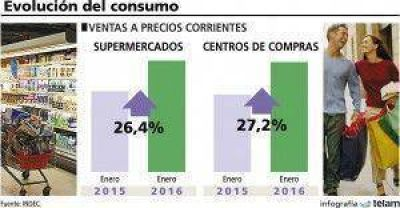 Crecieron alrededor de 27% las ventas en supermercados y shoppings durante enero