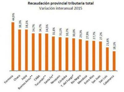 Jujuy, la tercera provincia donde más creció la recaudación propia