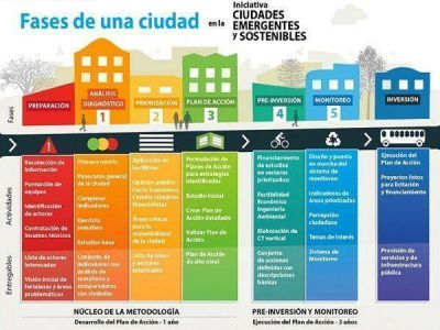 Bahía será parte de la Iniciativa Ciudades Emergentes y Sostenibles