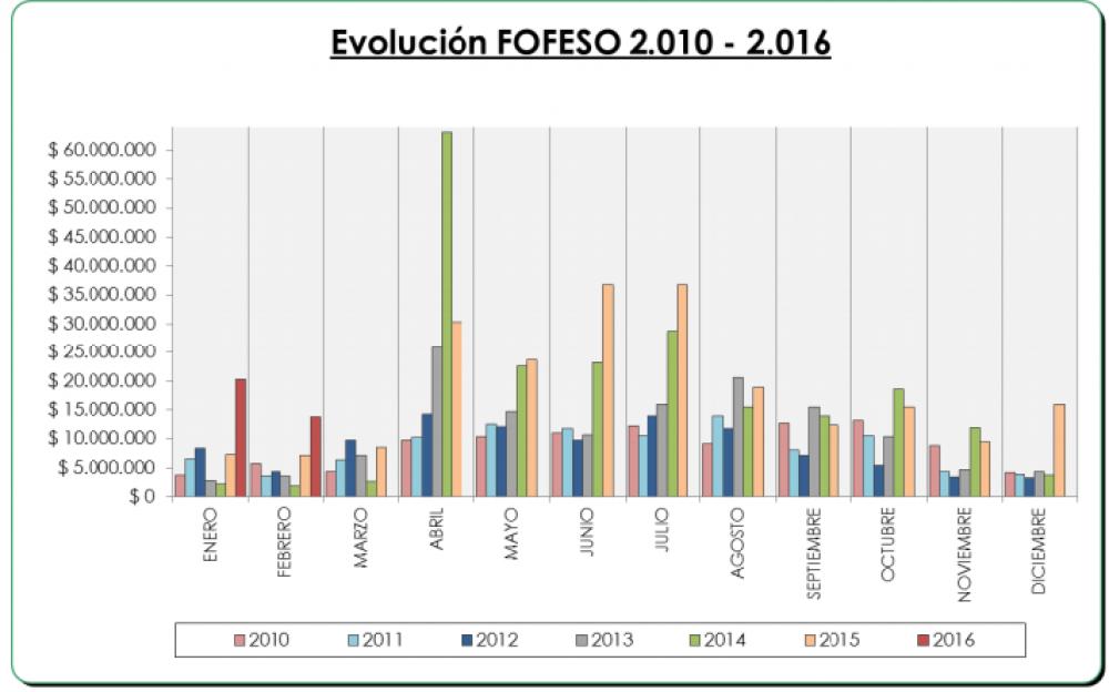 En febrero Paraná recibió más de dos millones de pesos por el Fondo de la Soja