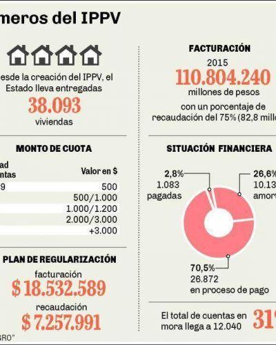 Viviendas: bajos ingresos frenan nuevos planes