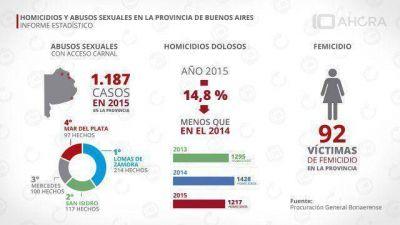 Mar del Plata, entre las ciudades con m�s casos de abuso sexual