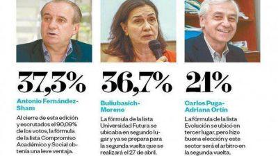 UNSa: gana Fernández, pero habrá segunda vuelta con Buliubasich