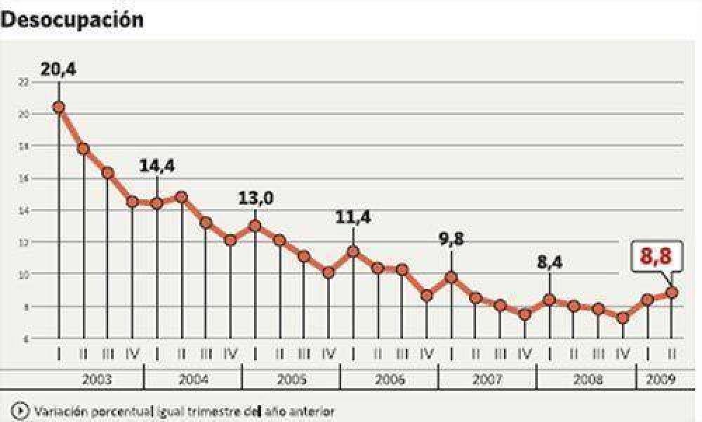 Después de seis años, volvió a crecer la tasa de desocupación