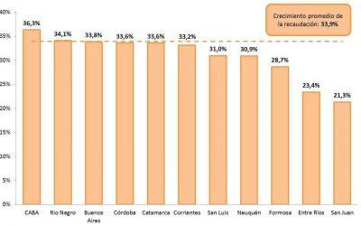 Catamarca creció un 33,6% en la recaudación tributaria