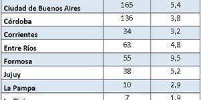En Formosa los homicidios crecieron un 67% desde el a�o 2008