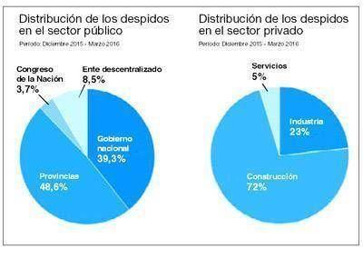 El desempleo que Macri no ve