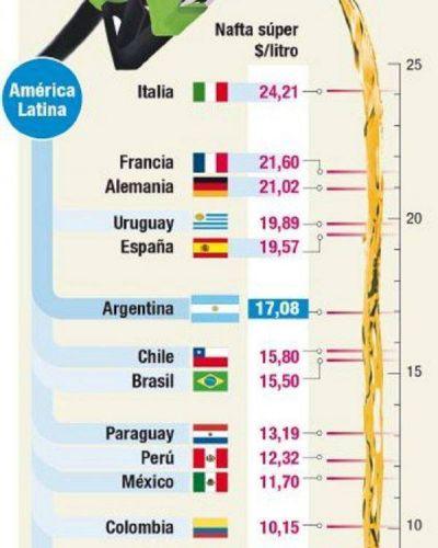 Nuevo aumento de la nafta: Argentina, entre las m�s caras de la regi�n