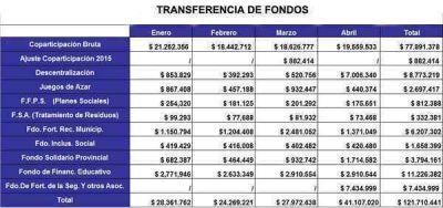 Por transferencia de fondos provinciales, Azul recibió más de 121.000.000 de pesos