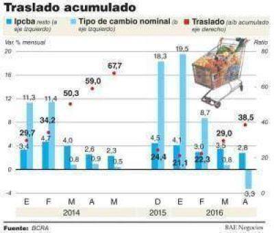 Sturzenegger neg� la recesi�n y dijo que la econom�a creci� 0,3% en el primer trimestre