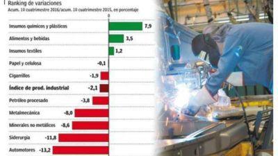 Industria cayó 6,1% en abril por las lluvias y acumuló en el cuatrimestre baja de 2,1%