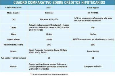Créditos hipotecarios del Nación vs. UVIs: pros y contras