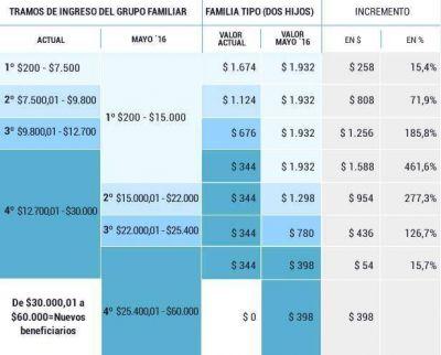 Vidal anunció suba de asignaciones familiares para estatales
