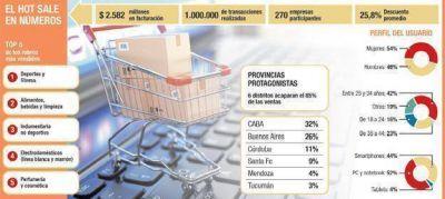 Paradoja del Hot Sale: un récord marcado por la crisis del consumo