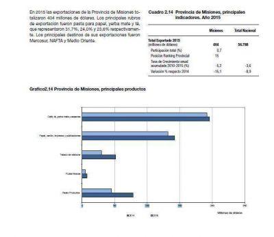 Las exportaciones misioneras cayeron un 15% a u$s 404 millones el a�o pasado, seg�n cifras revisadas del Indec